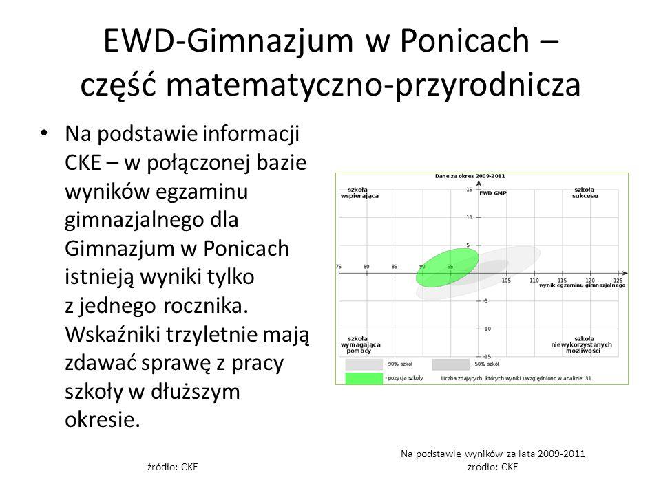 EWD-Gimnazjum w Ponicach – część matematyczno-przyrodnicza