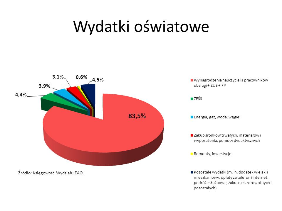 Wydatki oświatowe Źródło: Księgowość Wydziału EAO.