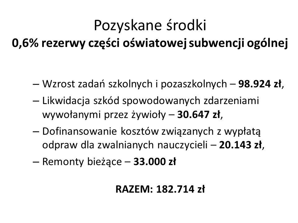 Pozyskane środki 0,6% rezerwy części oświatowej subwencji ogólnej