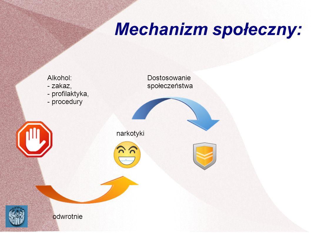 Mechanizm społeczny: Alkohol: - zakaz, - profilaktyka, - procedury