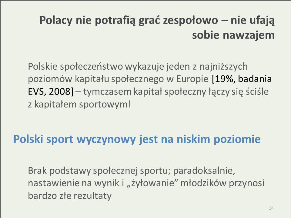 Polacy nie potrafią grać zespołowo – nie ufają sobie nawzajem