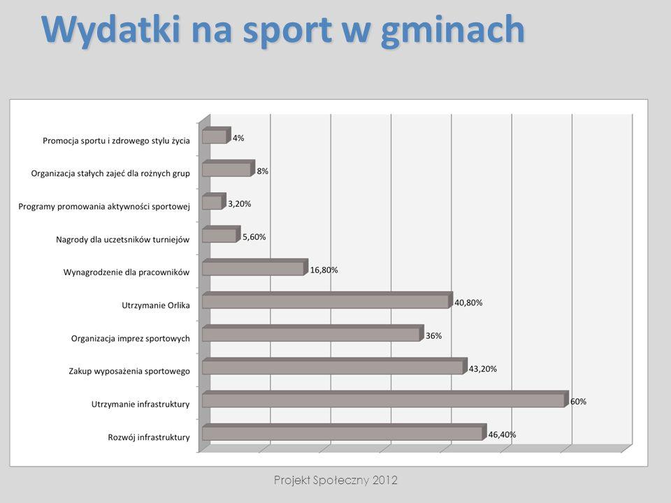 Wydatki na sport w gminach