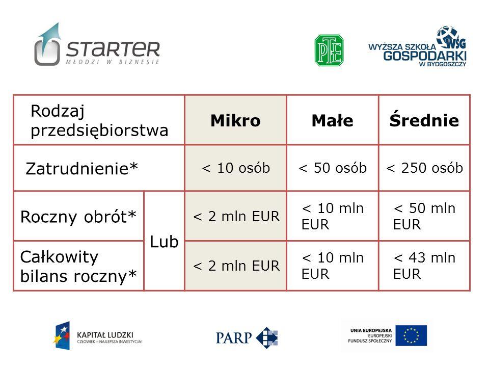 Rodzaj przedsiębiorstwa Mikro Małe Średnie