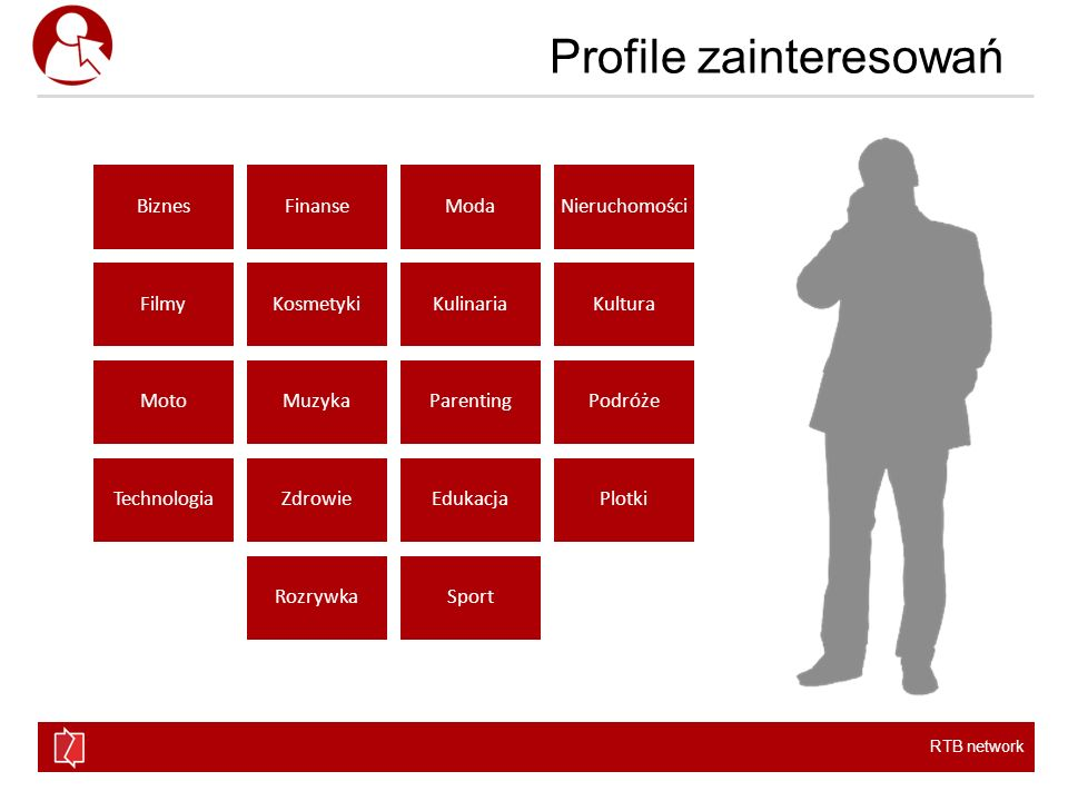 Profile zainteresowań