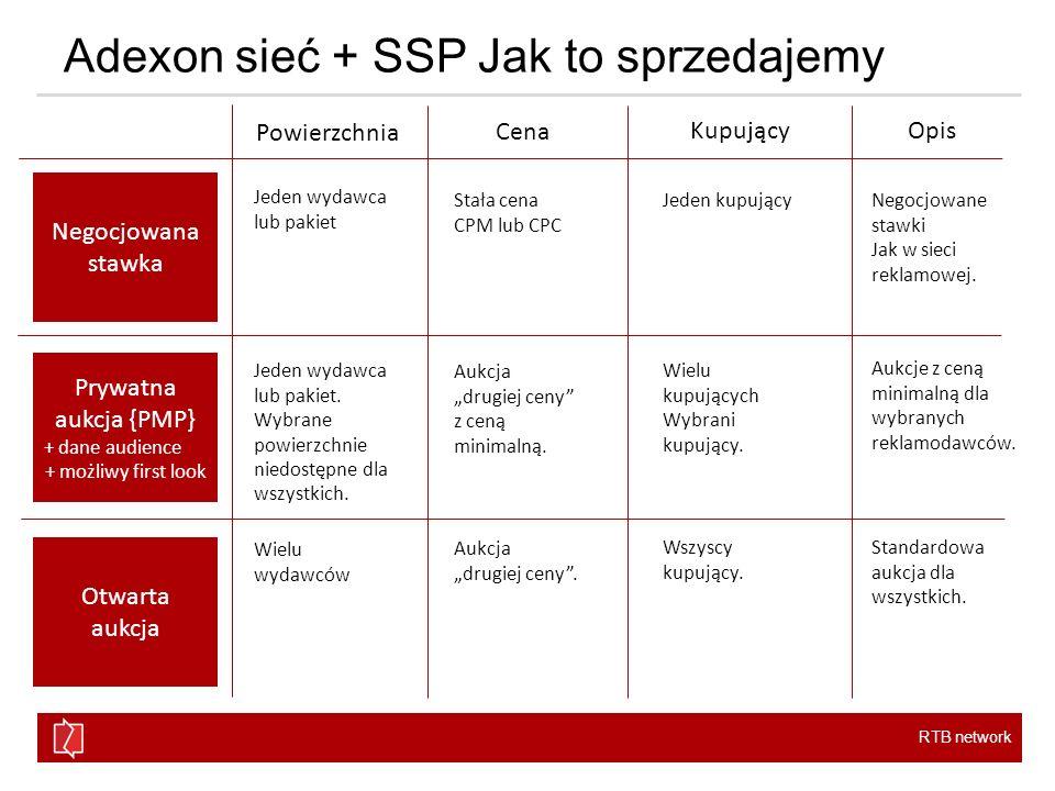 Adexon sieć + SSP Jak to sprzedajemy