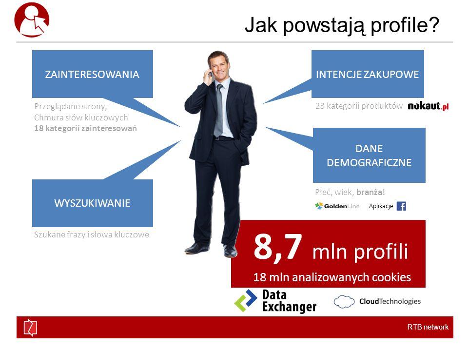 8,7 mln profili Jak powstają profile 18 mln analizowanych cookies