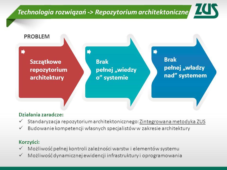 Technologia rozwiązań -> Repozytorium architektoniczne