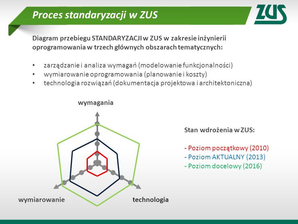 Proces standaryzacji w ZUS