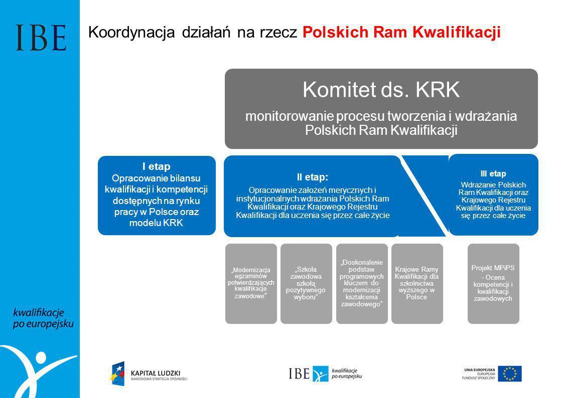 Koordynacja działań na rzecz Polskich Ram Kwalifikacji