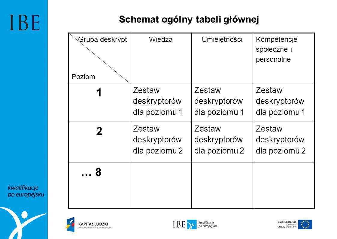 Schemat ogólny tabeli głównej