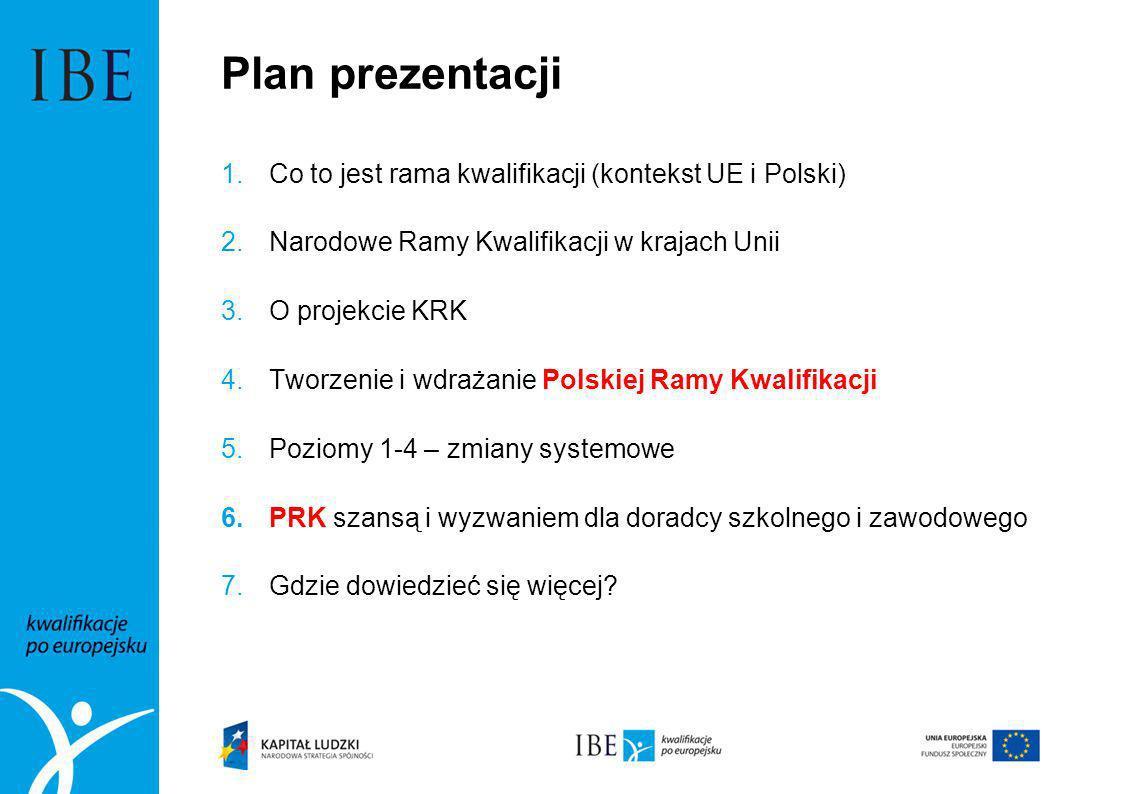 Plan prezentacji Co to jest rama kwalifikacji (kontekst UE i Polski)