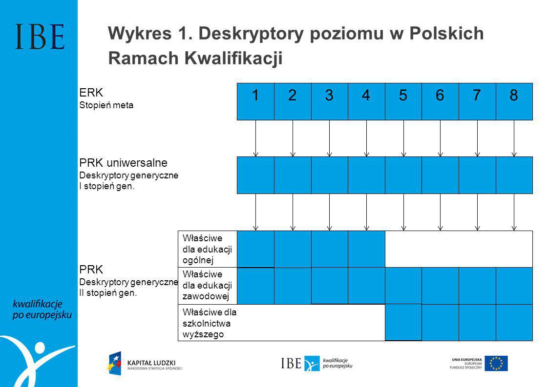 Wykres 1. Deskryptory poziomu w Polskich Ramach Kwalifikacji