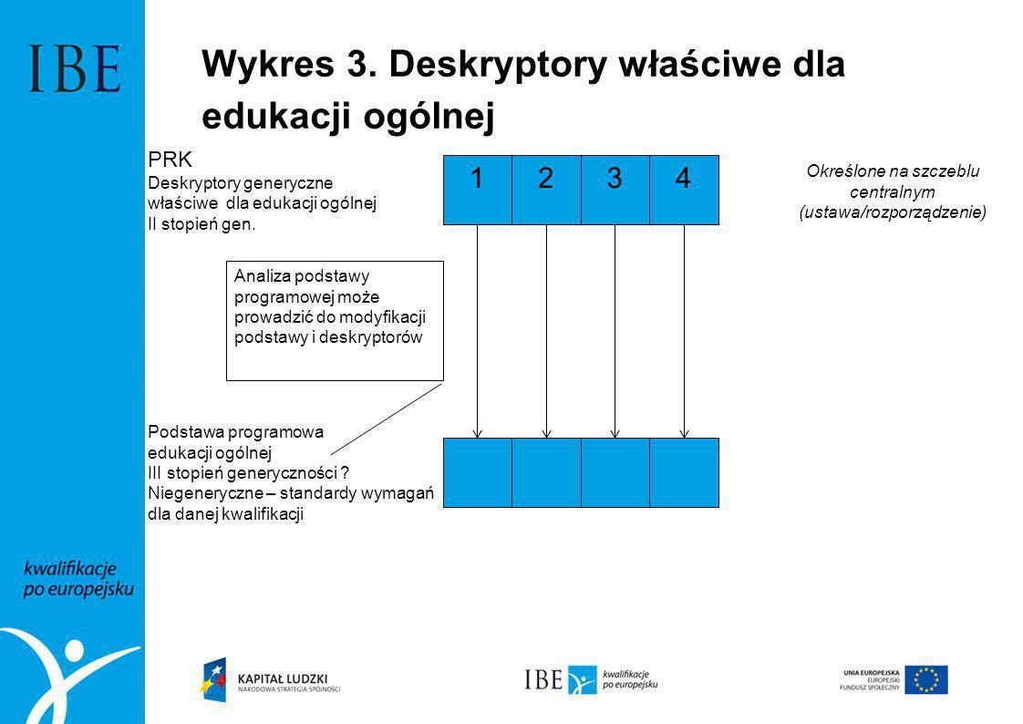 Wykres 3. Deskryptory właściwe dla edukacji ogólnej