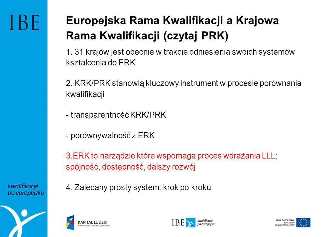 Europejska Rama Kwalifikacji a Krajowa Rama Kwalifikacji (czytaj PRK)