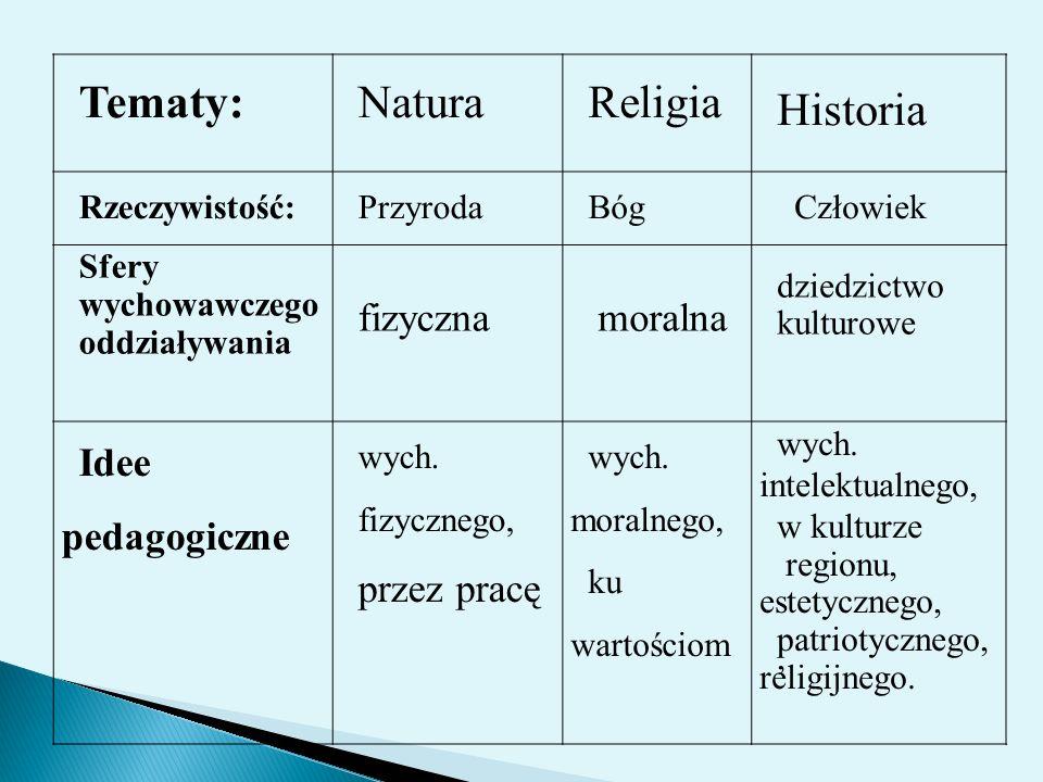Tematy: Natura Religia Historia fizyczna moralna Idee pedagogiczne