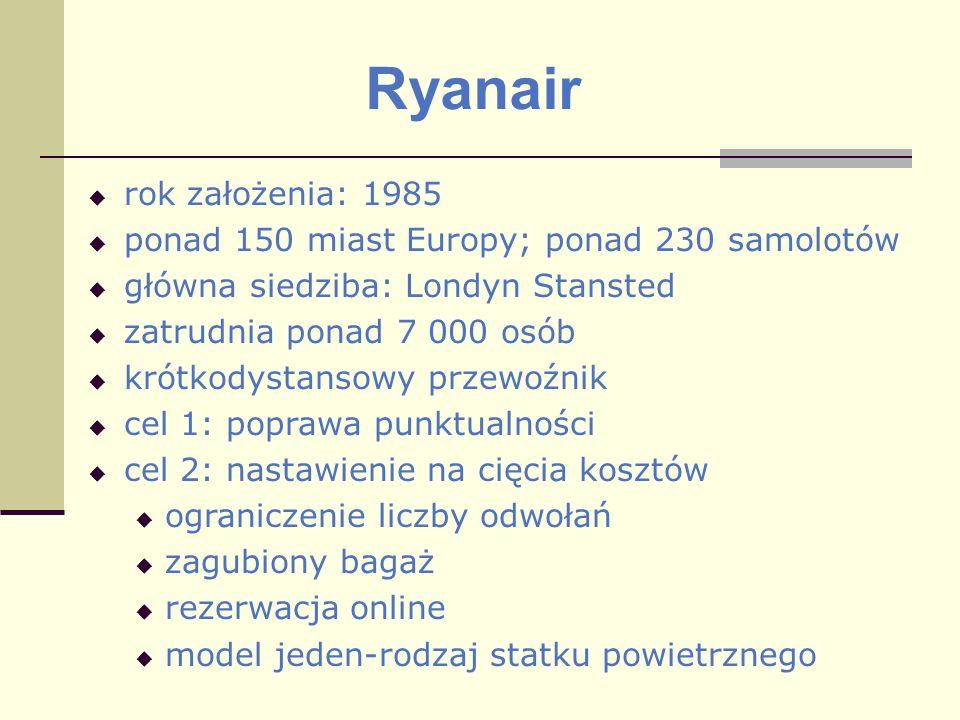 Ryanair rok założenia: 1985