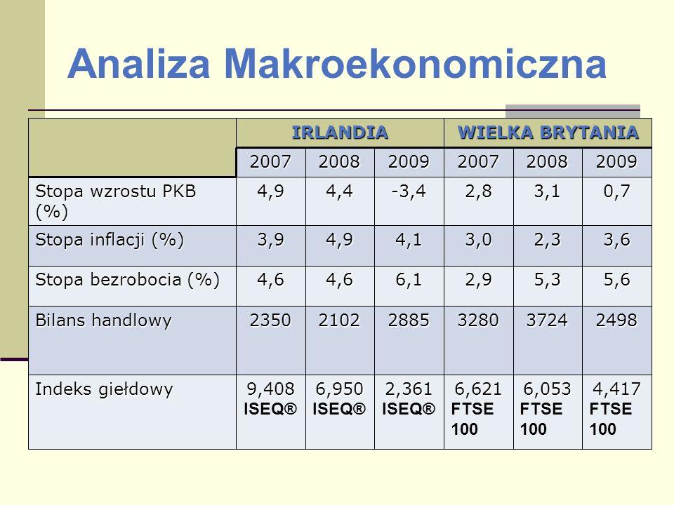 Analiza Makroekonomiczna