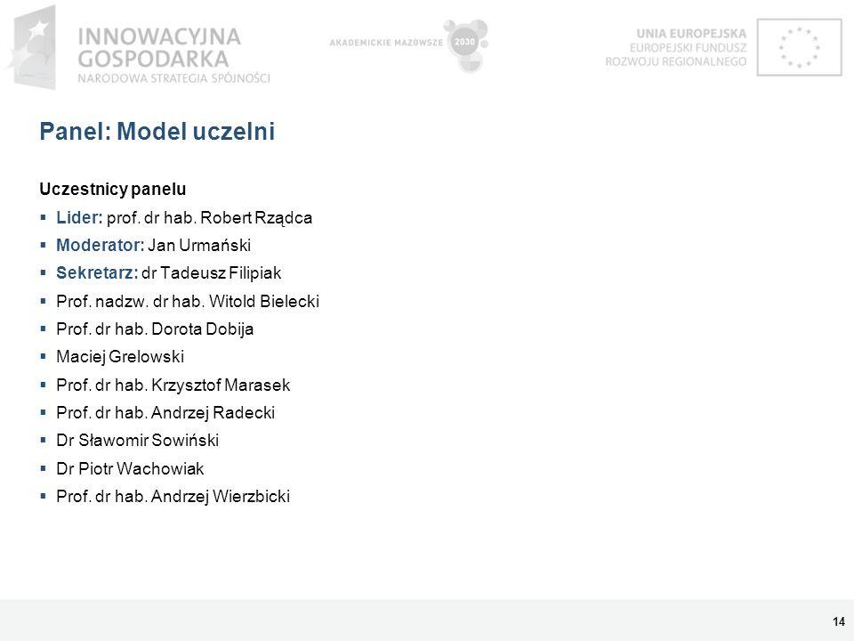 Panel: Model uczelni Uczestnicy panelu