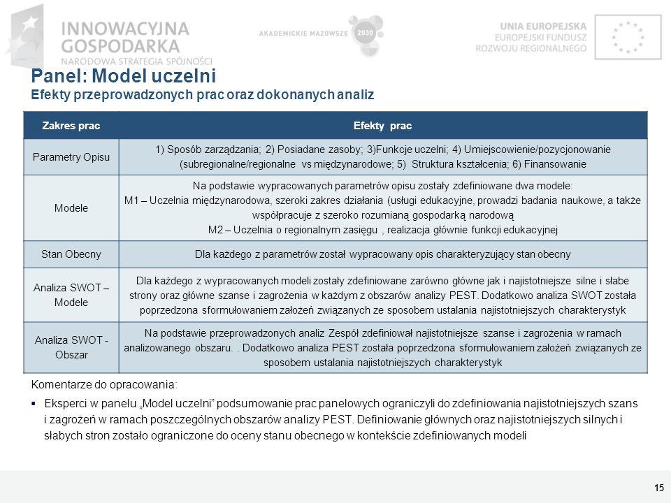 Panel: Model uczelni Efekty przeprowadzonych prac oraz dokonanych analiz