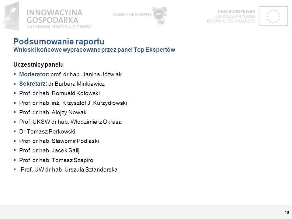Podsumowanie raportu Wnioski końcowe wypracowane przez panel Top Ekspertów