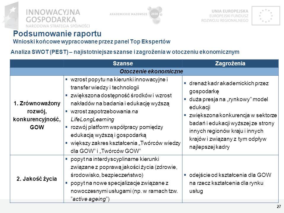 Otoczenie ekonomiczne 1. Zrównoważony rozwój, konkurencyjność, GOW