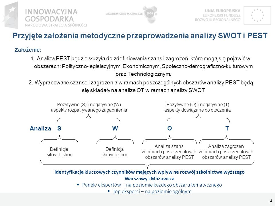 Przyjęte założenia metodyczne przeprowadzenia analizy SWOT i PEST