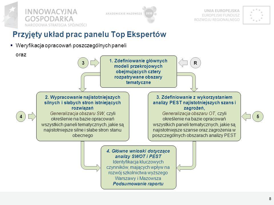 Przyjęty układ prac panelu Top Ekspertów