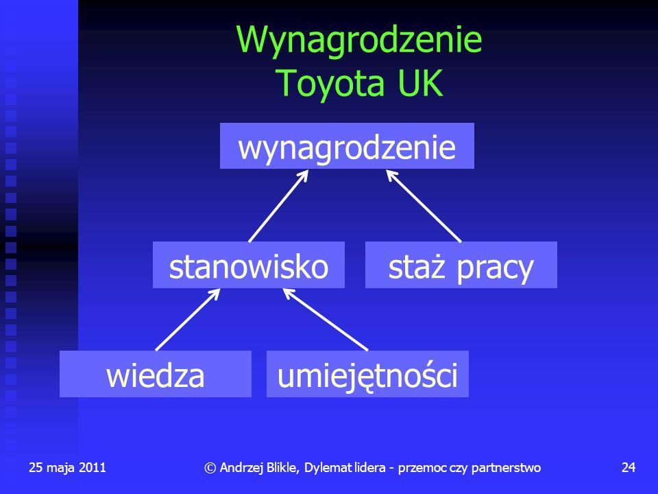 Wynagrodzenie Toyota UK