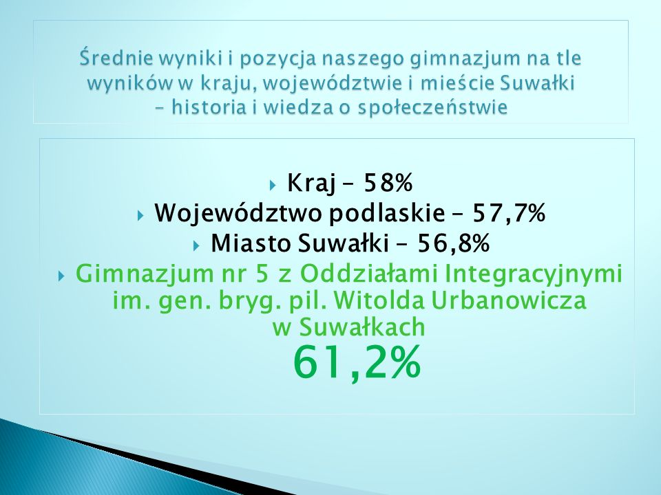 Województwo podlaskie – 57,7%