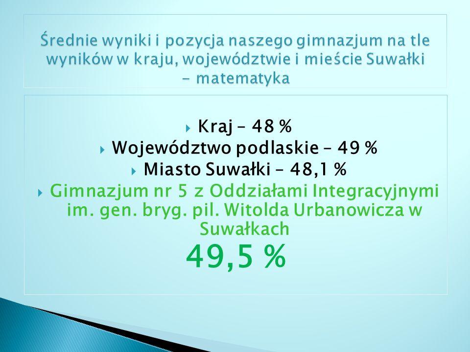 Województwo podlaskie – 49 %