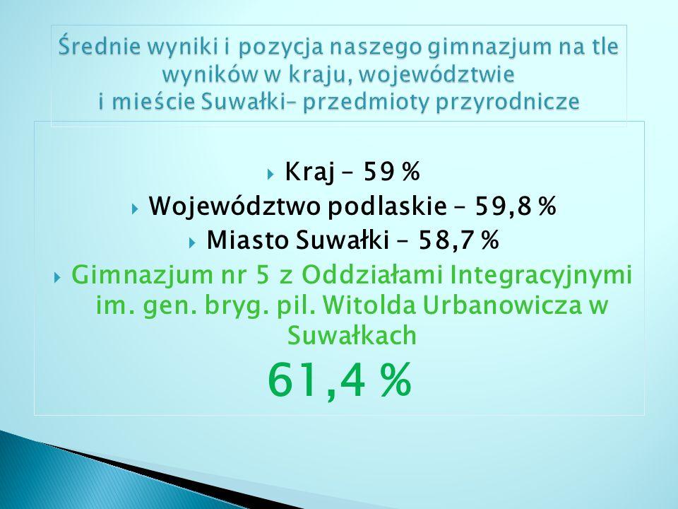 Województwo podlaskie – 59,8 %