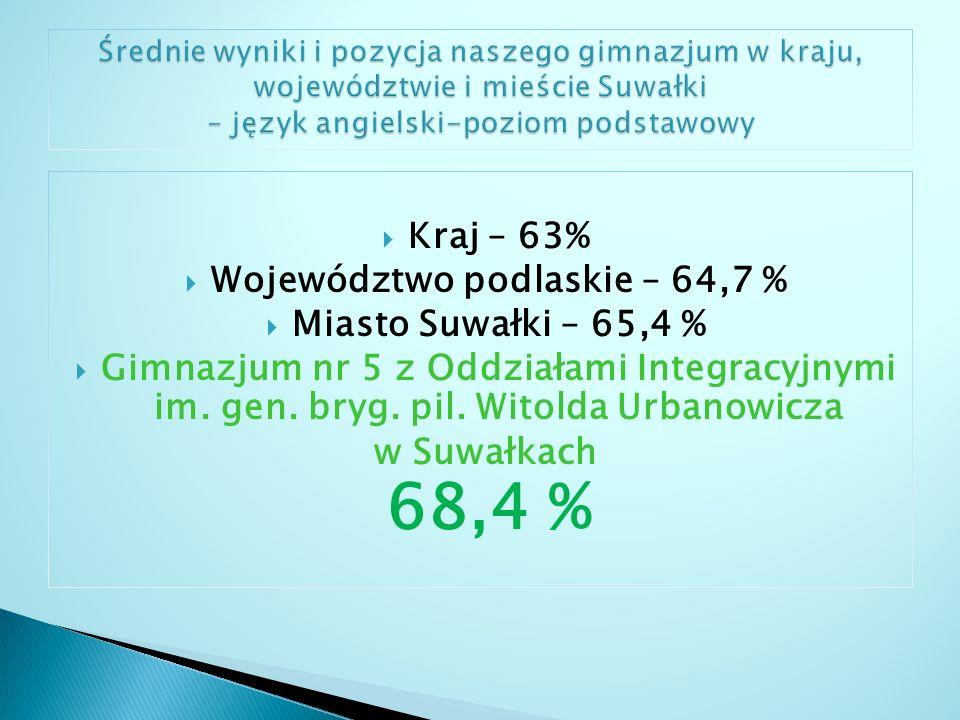 Województwo podlaskie – 64,7 %
