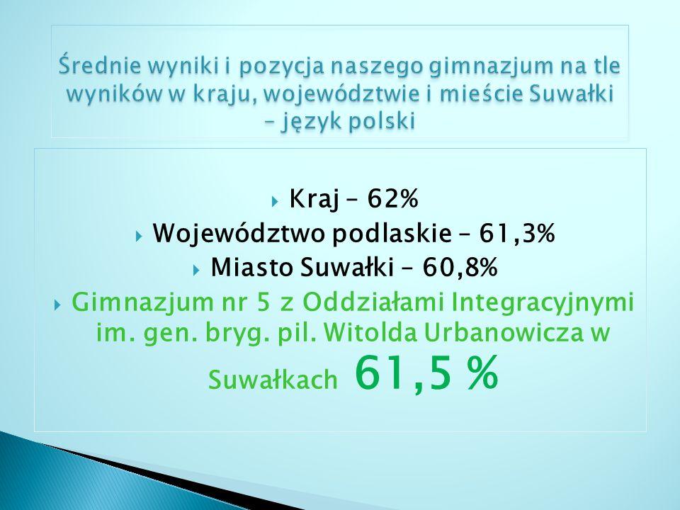 Województwo podlaskie – 61,3%