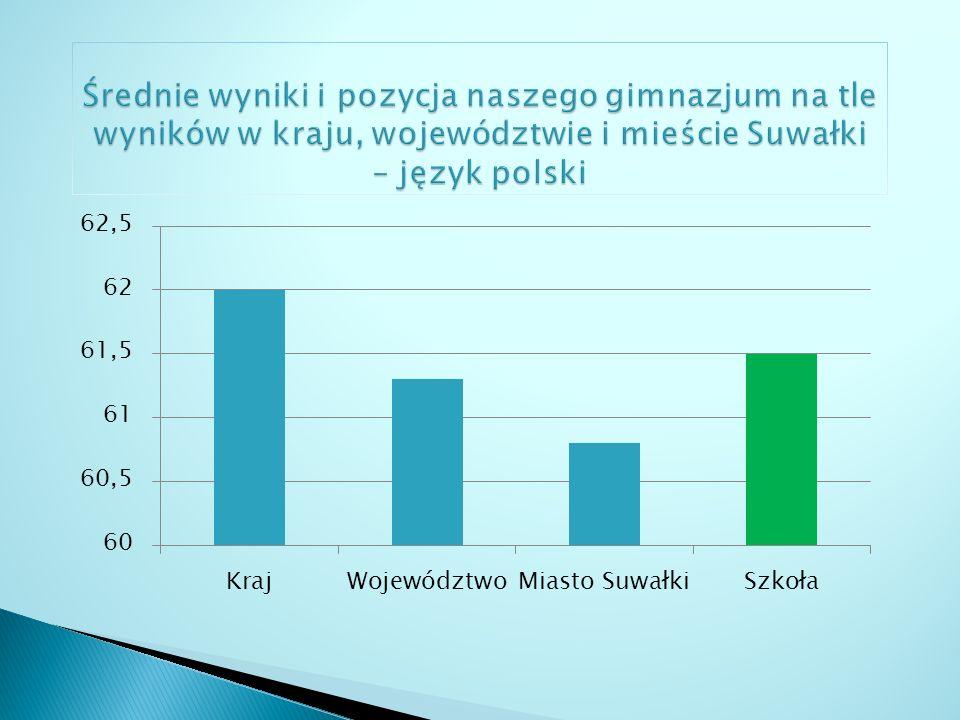 Średnie wyniki i pozycja naszego gimnazjum na tle wyników w kraju, województwie i mieście Suwałki – język polski