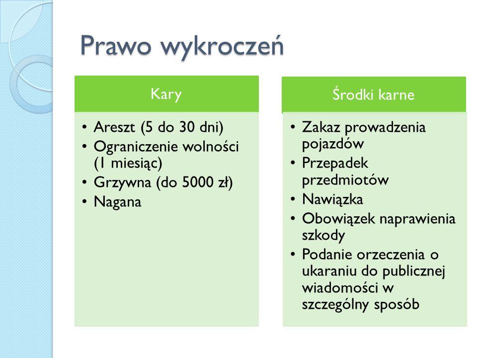 Prawo wykroczeń Kary Areszt (5 do 30 dni)