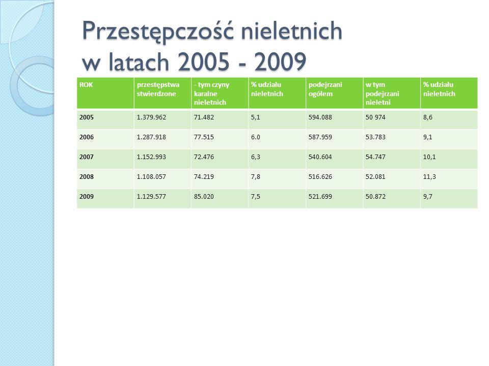 Przestępczość nieletnich w latach 2005 - 2009