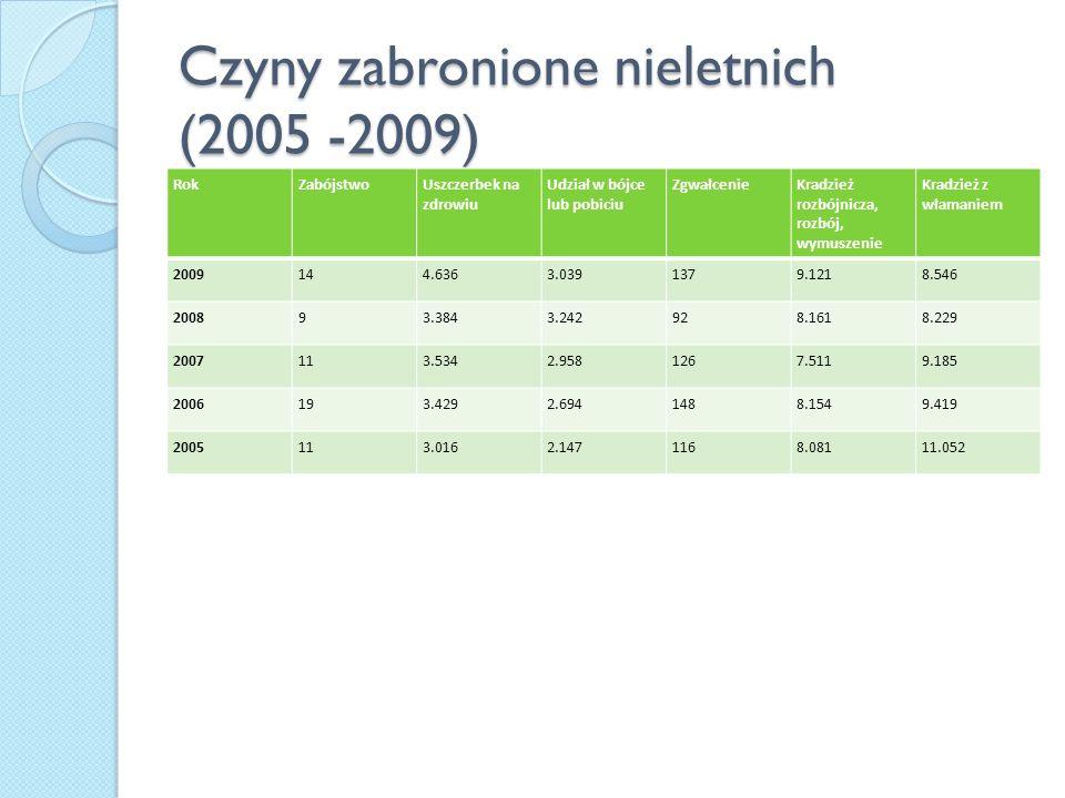 Czyny zabronione nieletnich (2005 -2009)