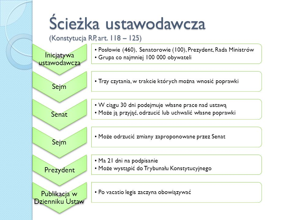 Ścieżka ustawodawcza (Konstytucja RP, art. 118 – 125)