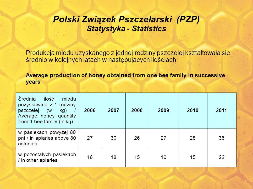 Polski Związek Pszczelarski (PZP) Statystyka - Statistics