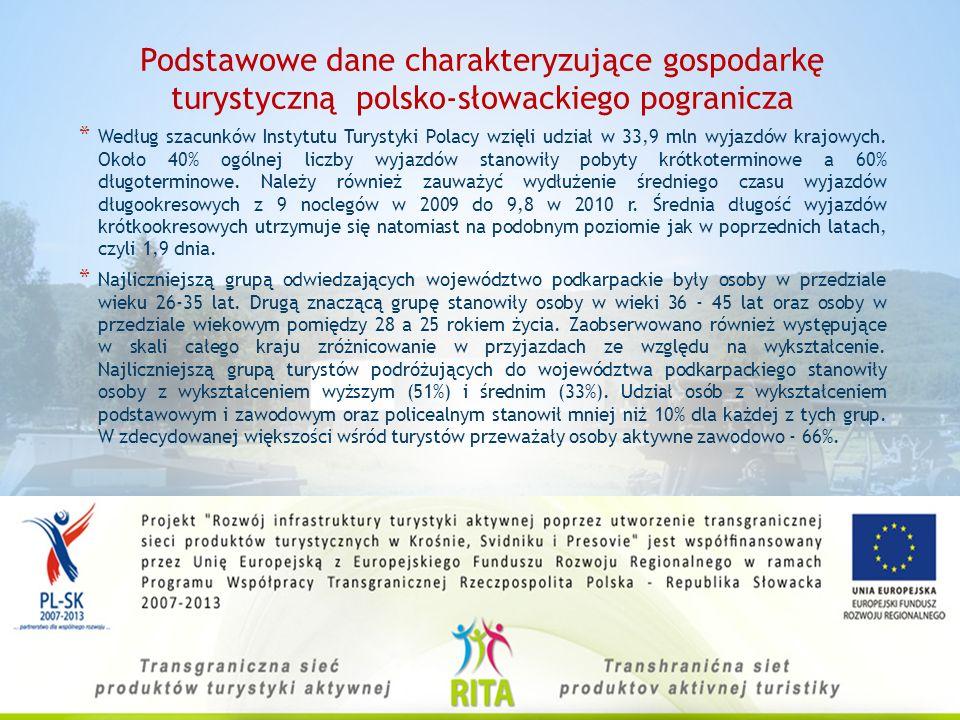 Podstawowe dane charakteryzujące gospodarkę turystyczną polsko-słowackiego pogranicza