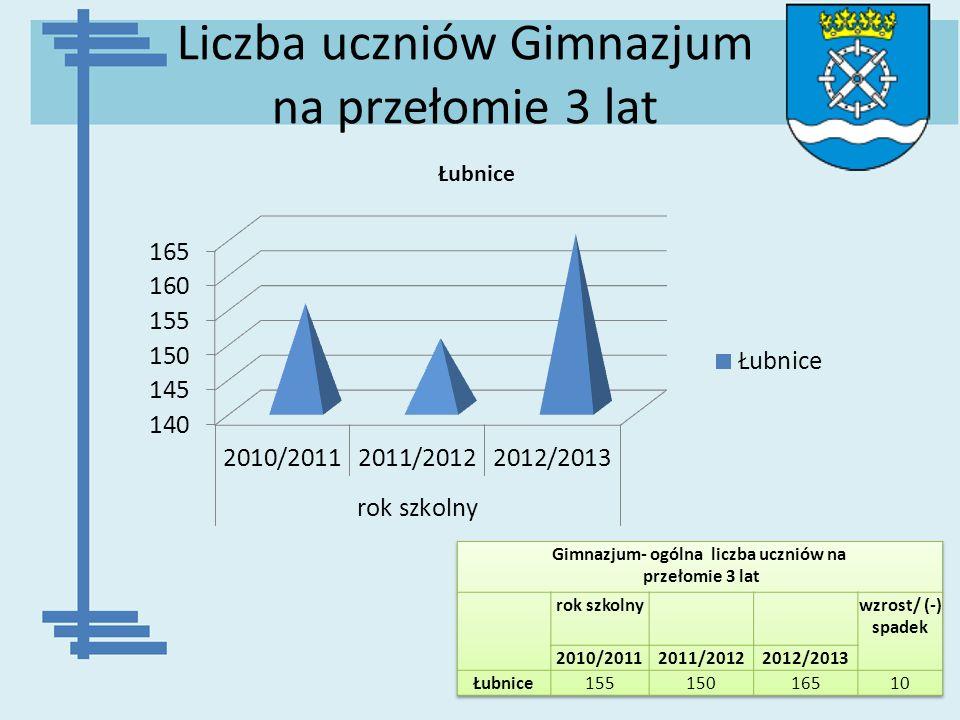 Liczba uczniów Gimnazjum na przełomie 3 lat