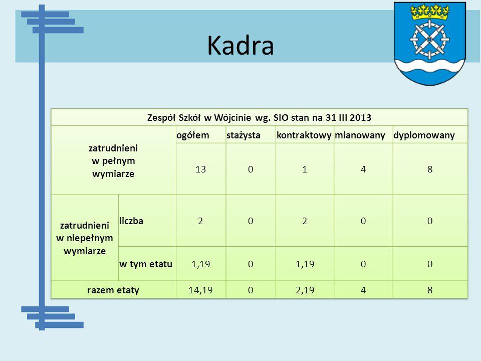 Kadra Zespół Szkół w Wójcinie wg. SIO stan na 31 III 2013