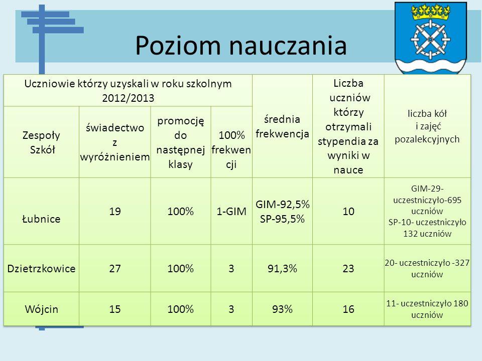 Poziom nauczania Uczniowie którzy uzyskali w roku szkolnym 2012/2013