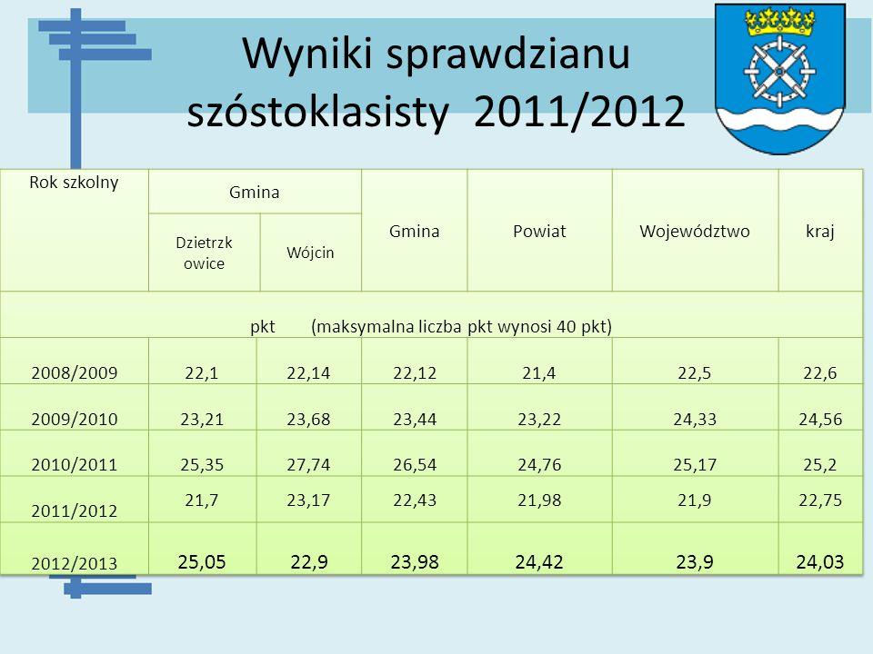 Wyniki sprawdzianu szóstoklasisty 2011/2012