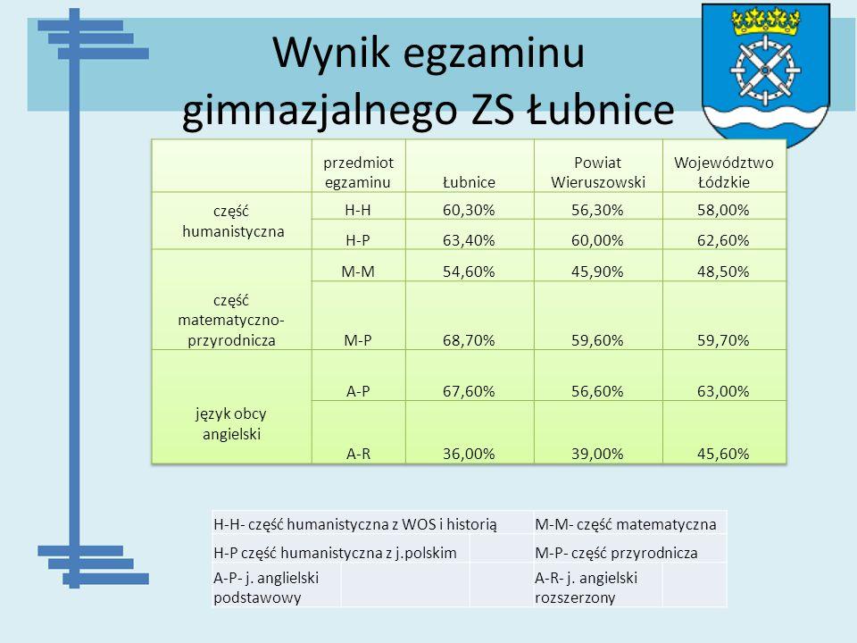 Wynik egzaminu gimnazjalnego ZS Łubnice