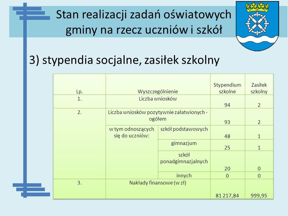Stan realizacji zadań oświatowych gminy na rzecz uczniów i szkół