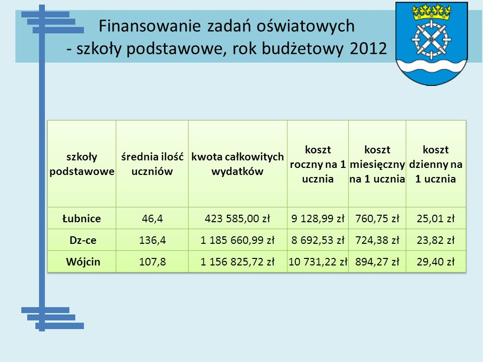Finansowanie zadań oświatowych - szkoły podstawowe, rok budżetowy 2012