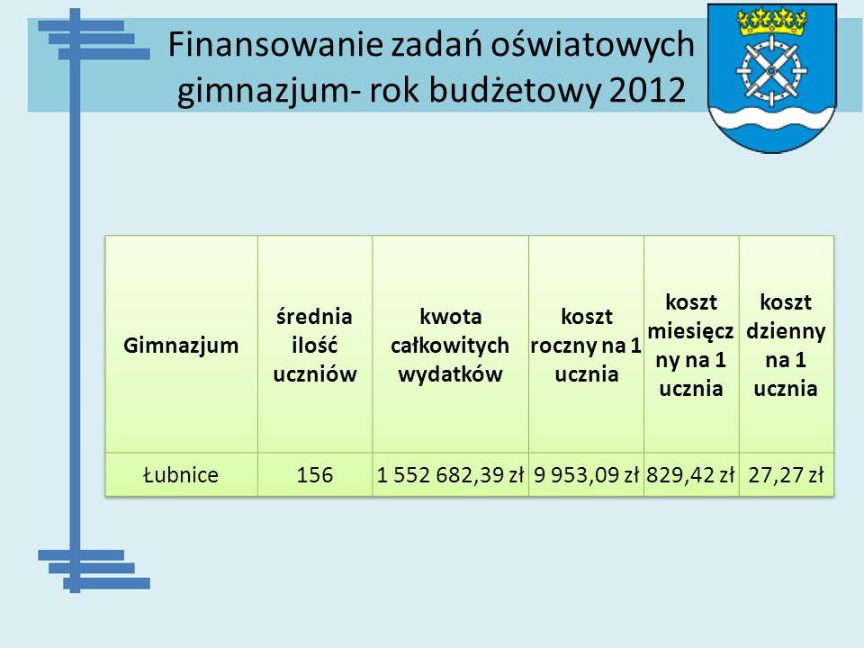 Finansowanie zadań oświatowych gimnazjum- rok budżetowy 2012