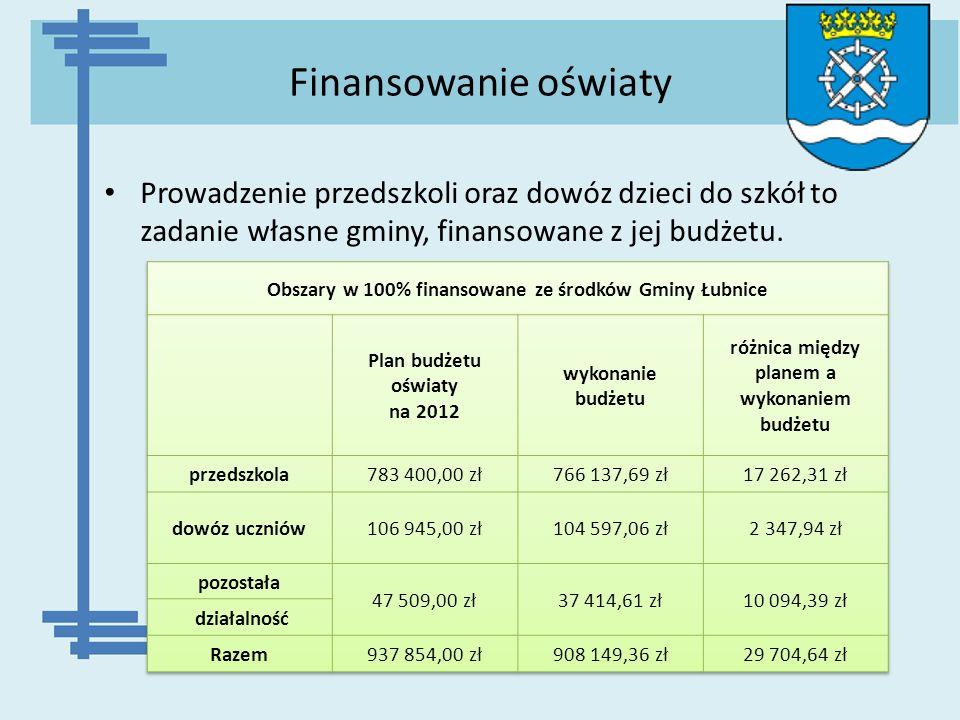 Finansowanie oświaty Prowadzenie przedszkoli oraz dowóz dzieci do szkół to zadanie własne gminy, finansowane z jej budżetu.