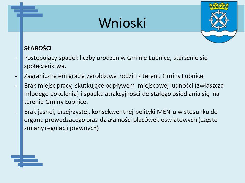 Wnioski SŁABOŚCI. Postępujący spadek liczby urodzeń w Gminie Łubnice, starzenie się społeczeństwa.